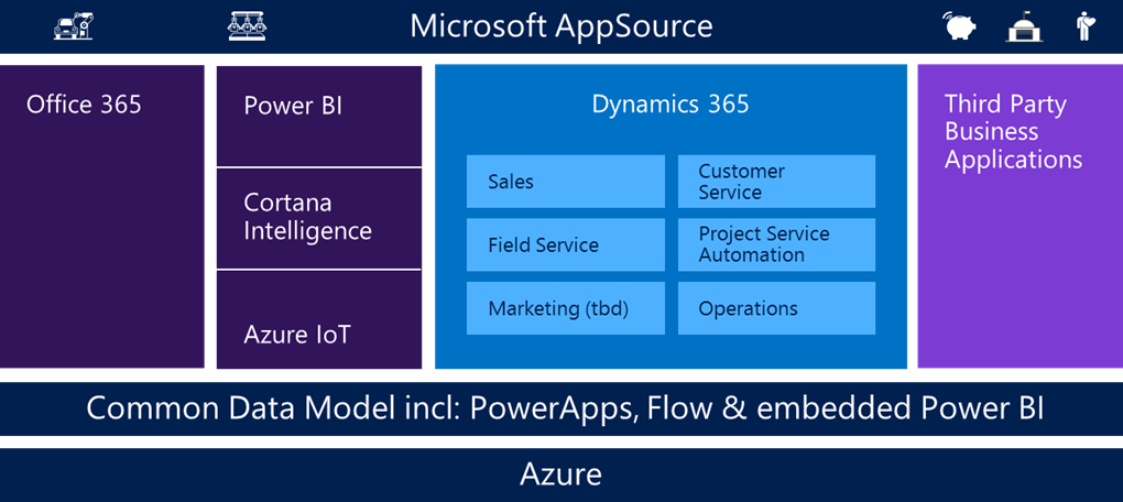 Overview Microsoft Dynamics 3365