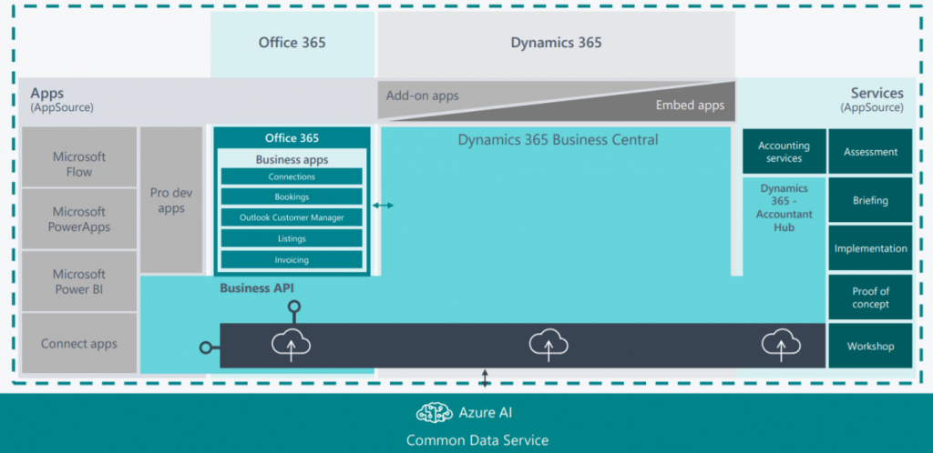 Dynamics 365 Business Central Ecosysteem