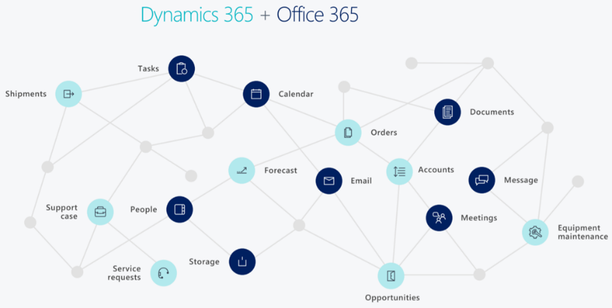 Opbouw 2 Dynamics 365 Business Central