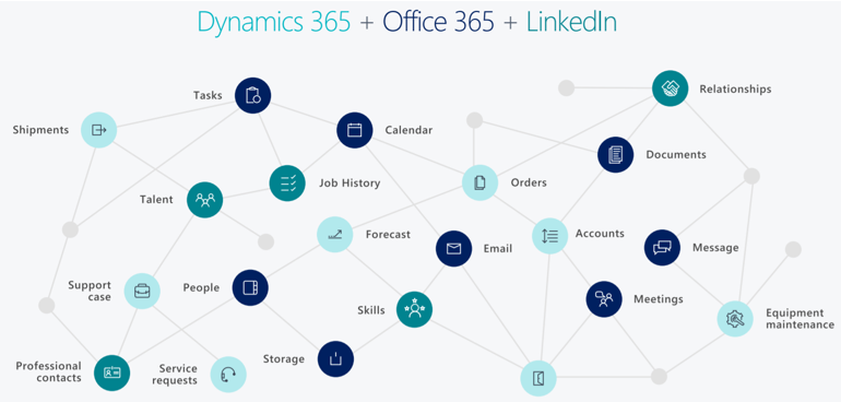 Opbouw 3 Dynamics 365 Business Central