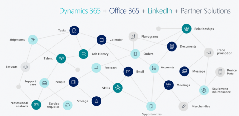 Opbouw 4 Dynamics 365 Business Central